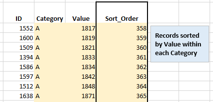 Showing data sorted by two variables
