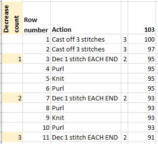 Knitting pattern row by row instructions in an Excel spreadsheet